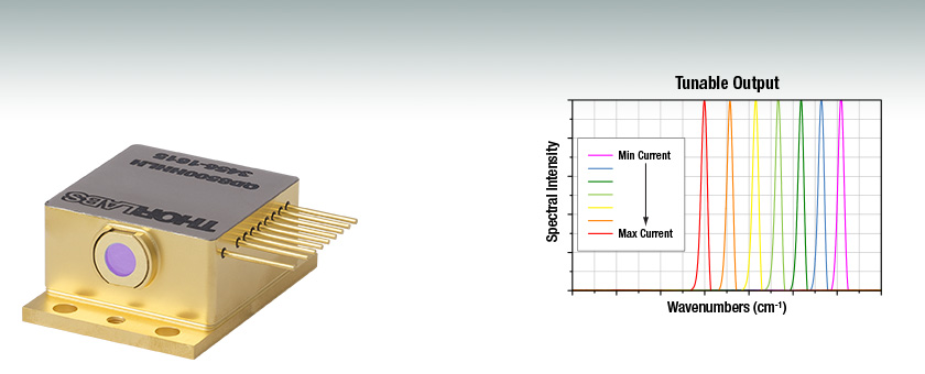 Quantum Cascade Lasers Qcls Distributed Feedback Hhl