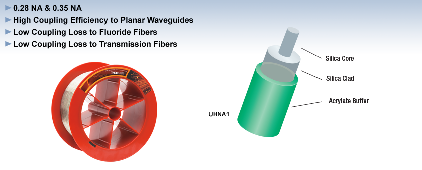 Ultra-High NA Single Mode Fiber