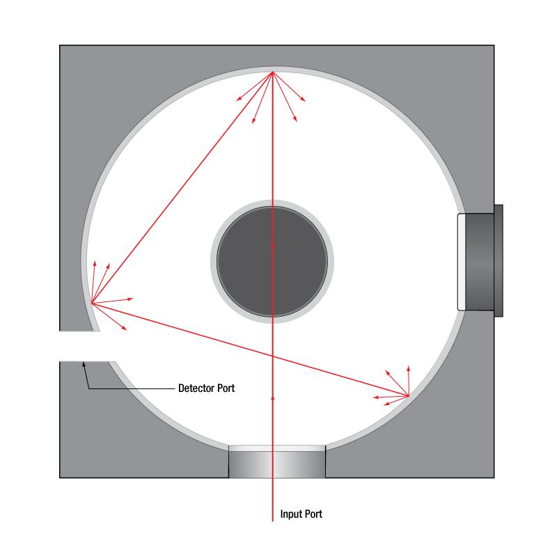 integrating spheres
