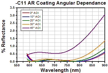 -C11 AR Coating Angular Dependance