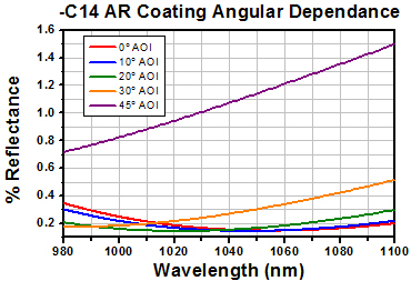 -C14 AR Coating Angular Dependance