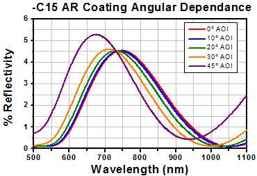 -C15 AR Coating Angular Dependance