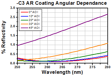 -C3 AR Coating Angular Dependance
