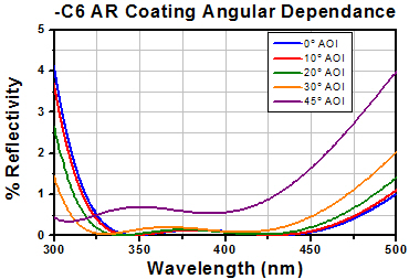 -C6 AR Coating Angular Dependance