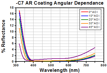 -C7 AR Coating Angular Dependance