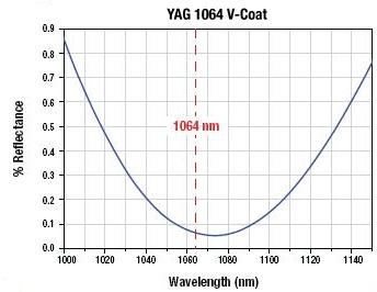 1064 nm V-Coating Reflectance Graph