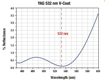 532 nm V-Coating Reflectance Graph