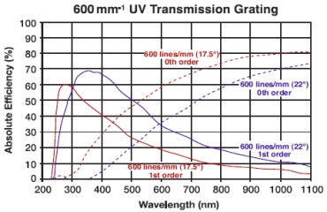 600 lines/mm transmission grating efficiency