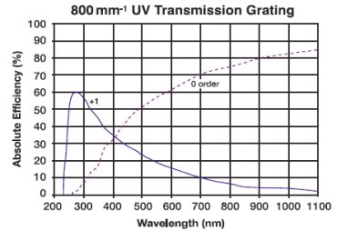 800 lines/mm transmission grating efficiency