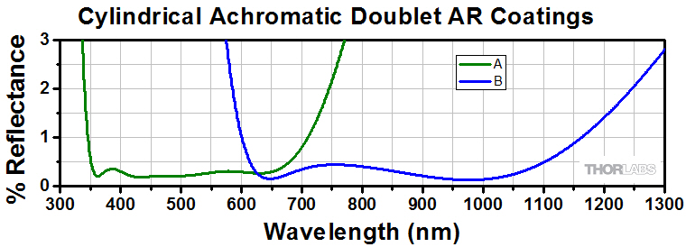 Cylindrical Achromatic Doublet AR Coatings