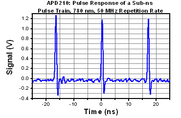 Pulse Train for APD210