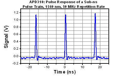 Pulse Train for APD310