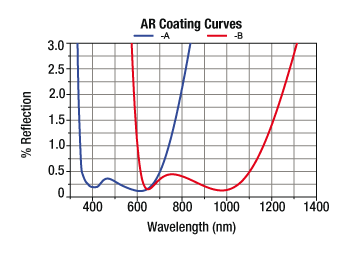 Reflectivity of AR Coated Lenses