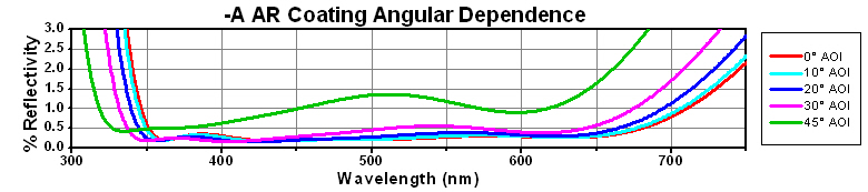 A AR Coating Angular Dependence