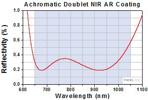 Achromatic Doublet Reflectivity for B Coating