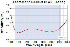 Achromatic Doublet Reflectivity for C Coating