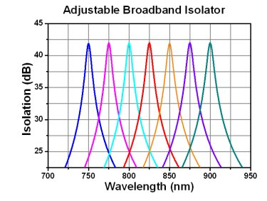 Adjustable Broadband