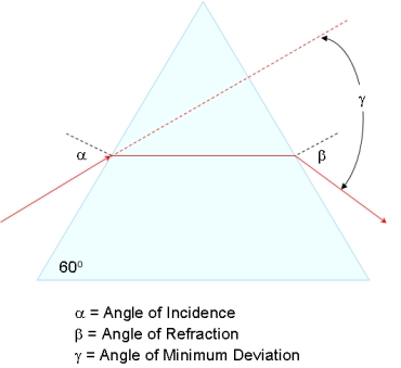 Angle of Minimum Dispersion