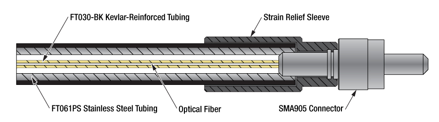 Armored Multimode Fiber Optic Patch Cables