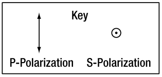 Polariztion Key
