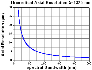 Theoretical Limit of Axial Resolution for a 1325 nm SD OCT system
