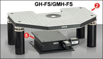 GH-FS and GMH-FS