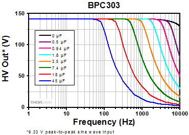 BPC303 Frequency Response
