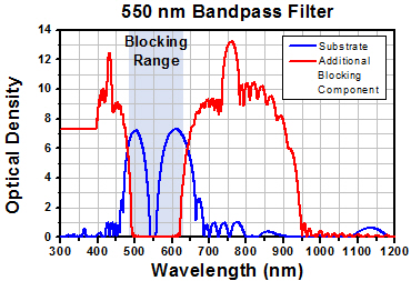 Bandpass Filter Blocking