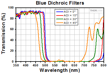Transmission for Blue Dichroic Filters