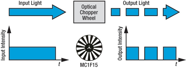 Optical Chopper Operation