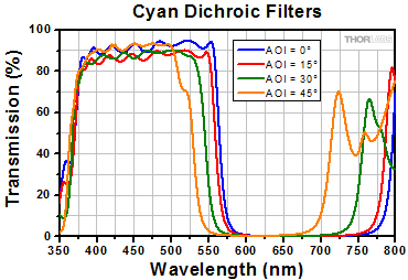 Transmission for Cyan Dichroic Filters