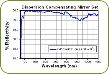 DCMP175 Reflectivity as a function of wavelength