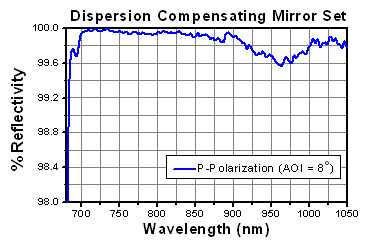 DCMP175 Reflectivity Plot