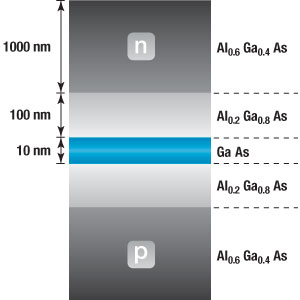 QW Laser Diode Structure