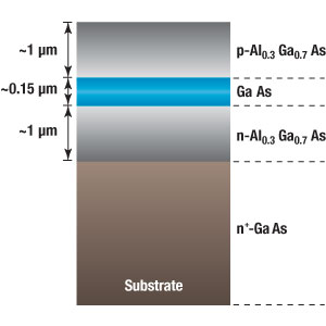 DH Laser Diode Structure