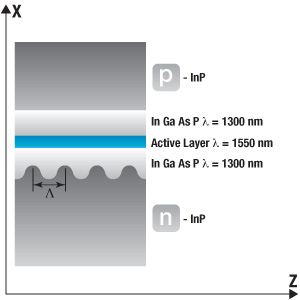 DFB Laser Diode Structure