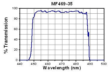 Transmission vs wavelength for excitation filter
