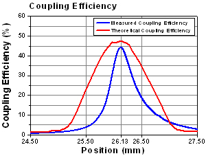 F260APC-C Coupling Efficiency