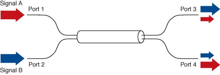 2x2 Fiber Optic Couplers / Splitters for Optogenetics