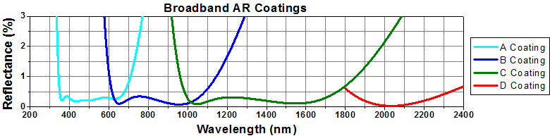 AR Coatings