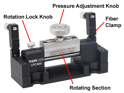 CPC900 Polarization Controller