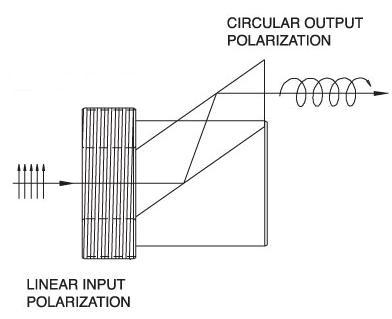 Fresnel Rhomb Quarter Wave