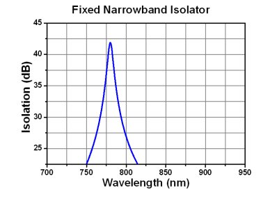 Fixed Narrowband