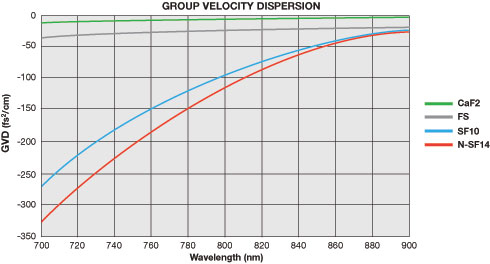 Group Velocity Dispersion Graph