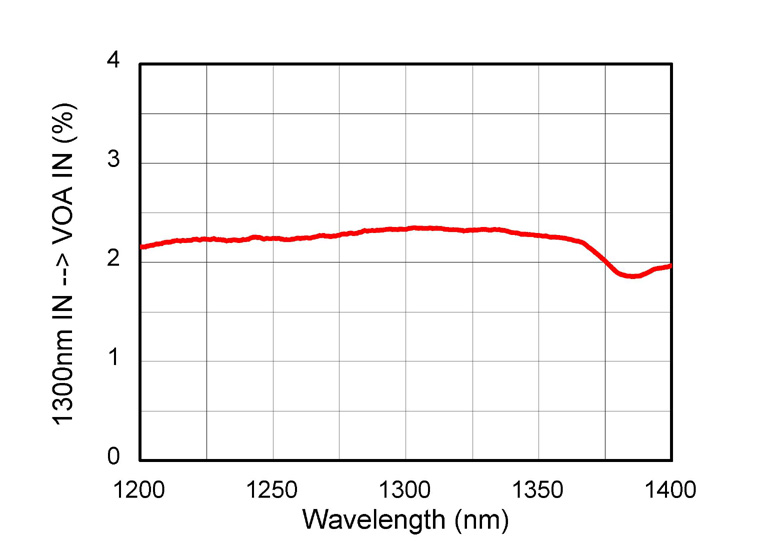 graph of coupling from input to VOA for INT-COM-1300