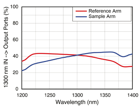 Graph of INT-MSI-1300 coupling
