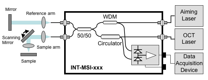 Schematic of INT-MSI-1300 in a Fourier Domain Set Up