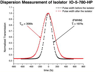 Dispersion Measurement of Isolator IS-5-780-HP