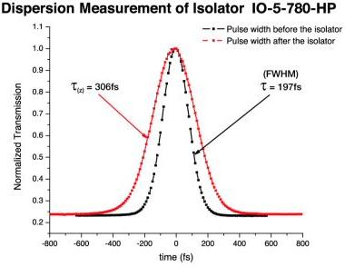 Dispersion Measurement of Isolator IO-5-780-HP