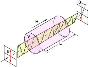 Faraday Effect in an Isolator Drawing